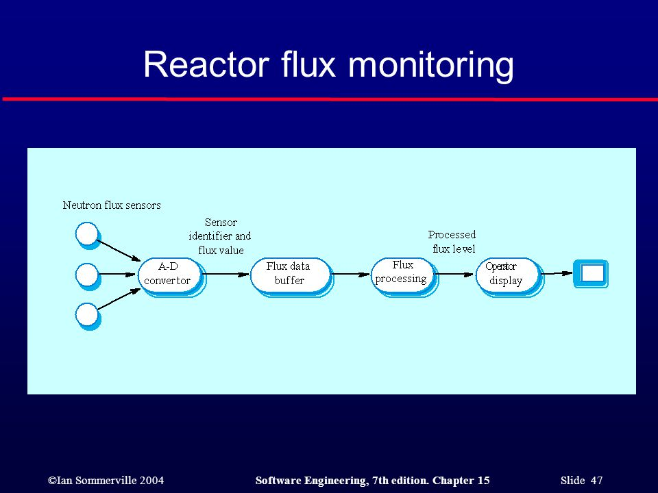 Reactor flux monitoring