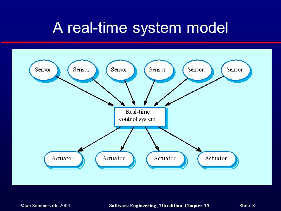 A real-time system model