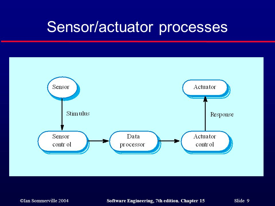 Sensor/actuator processes