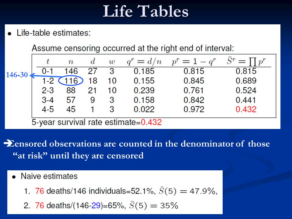 Life Tables 146-30. Censored observations are counted in the denominator of those.