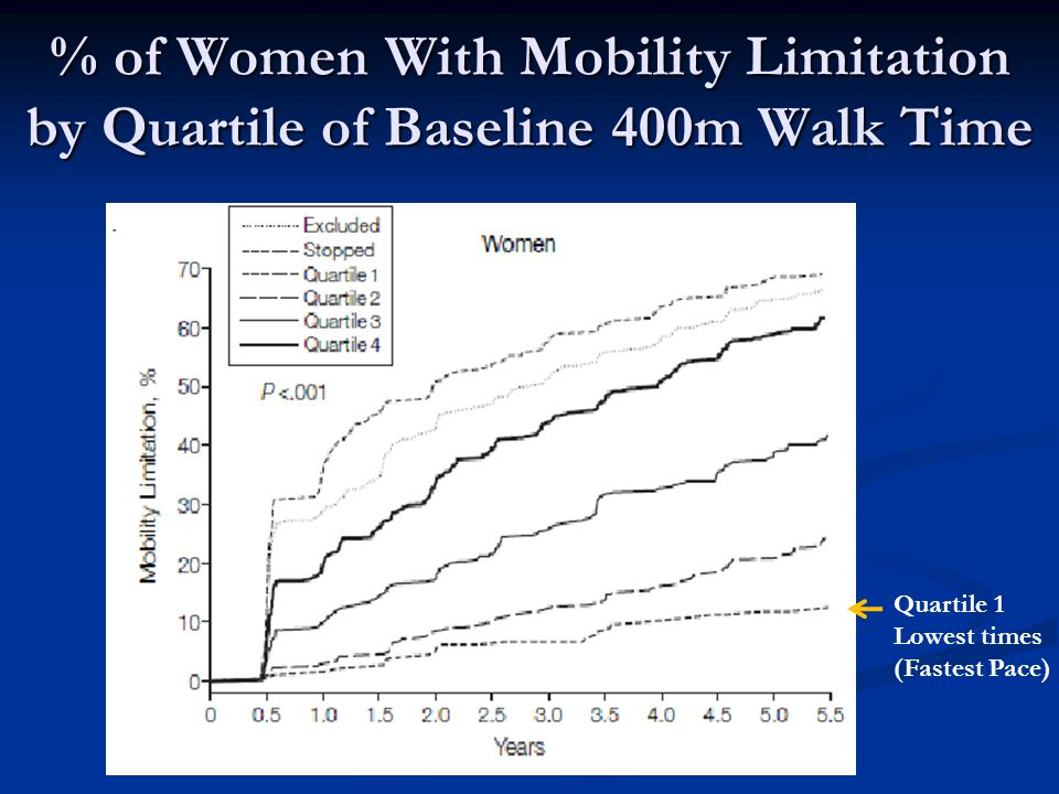 % of Women With Mobility Limitation by Quartile of Baseline 400m Walk Time
