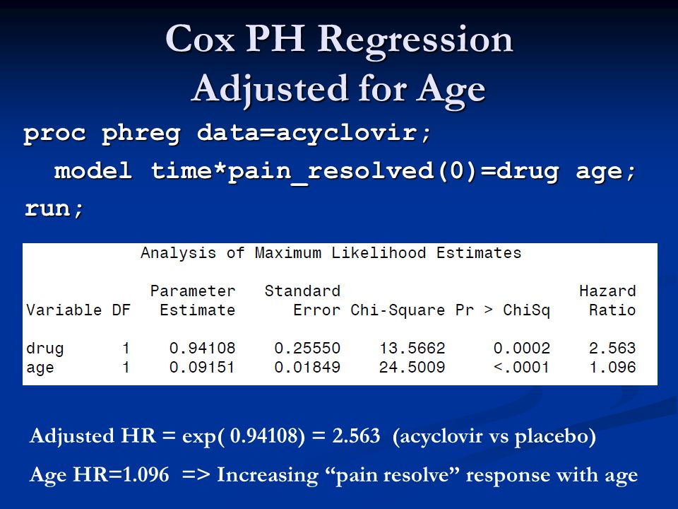 Cox PH Regression Adjusted for Age