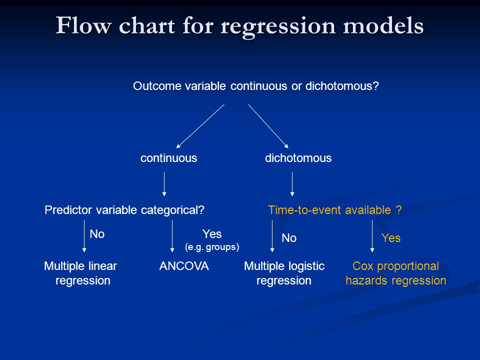 Flow chart for regression models