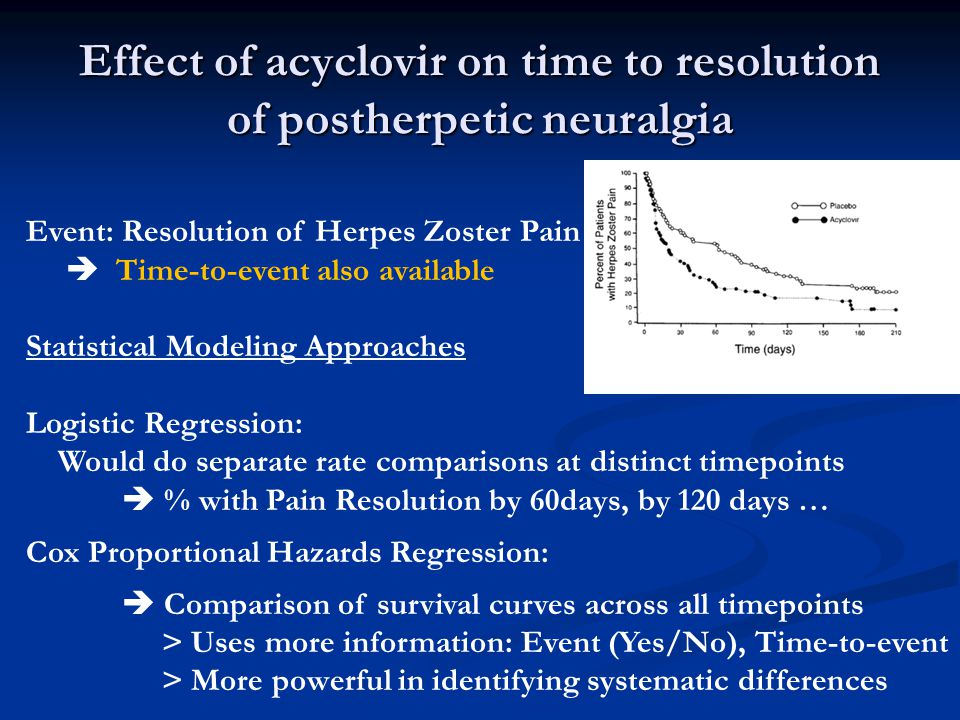 Effect of acyclovir on time to resolution of postherpetic neuralgia