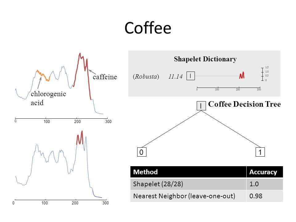 Coffee Coffee Decision Tree chlorogenic acid 1 Shapelet Dictionary