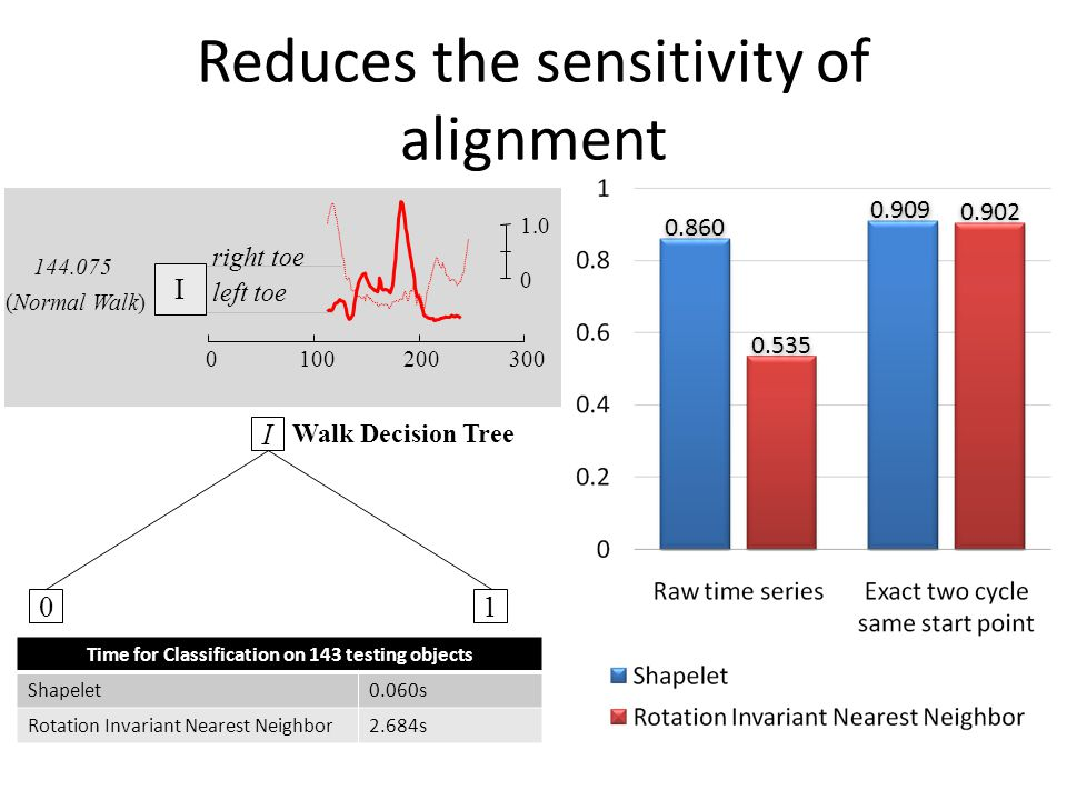 Reduces the sensitivity of alignment
