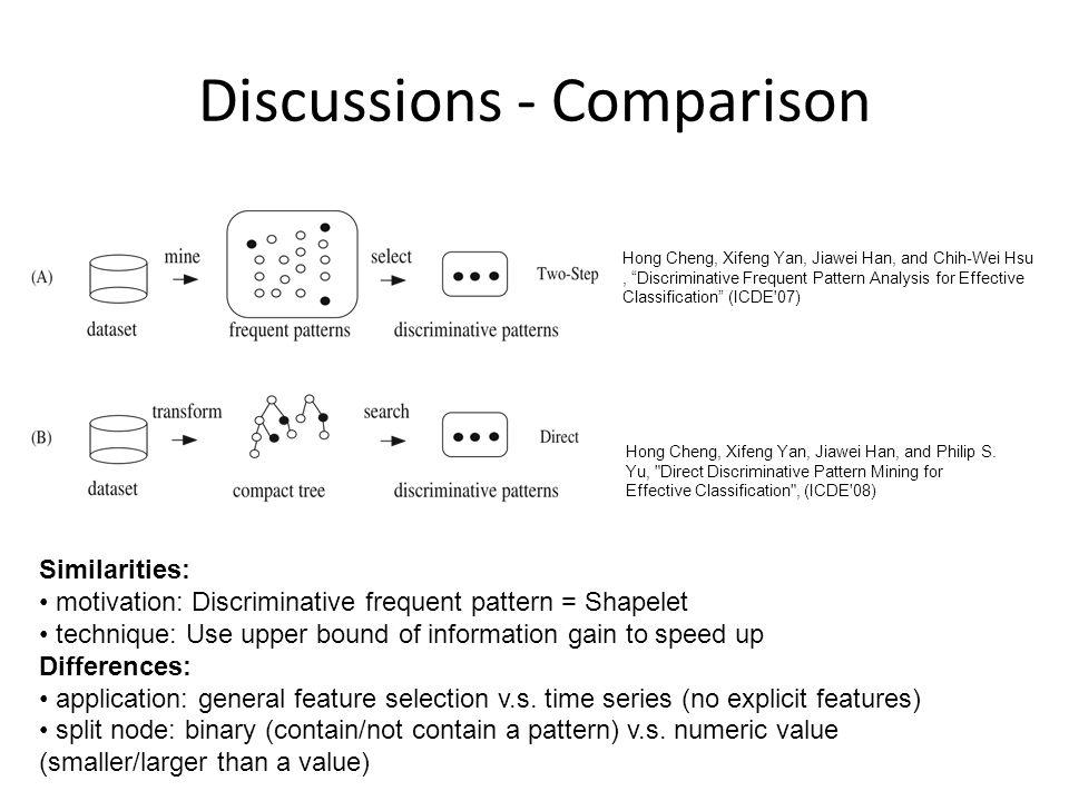 Discussions - Comparison