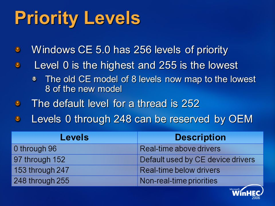 Priority Levels Windows CE 5.0 has 256 levels of priority