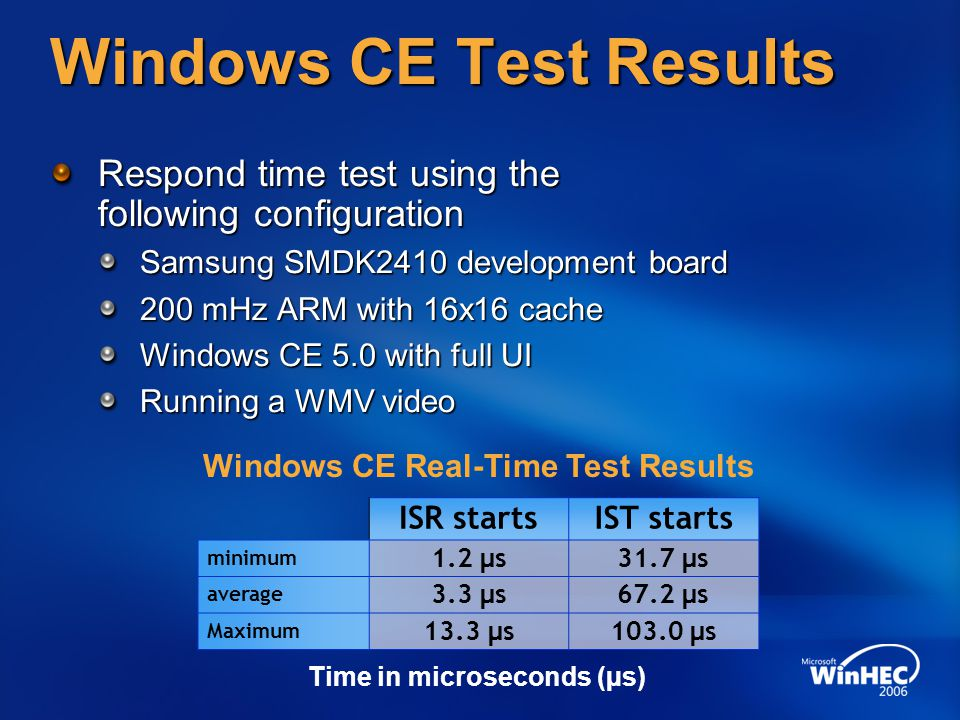 Windows CE Test Results