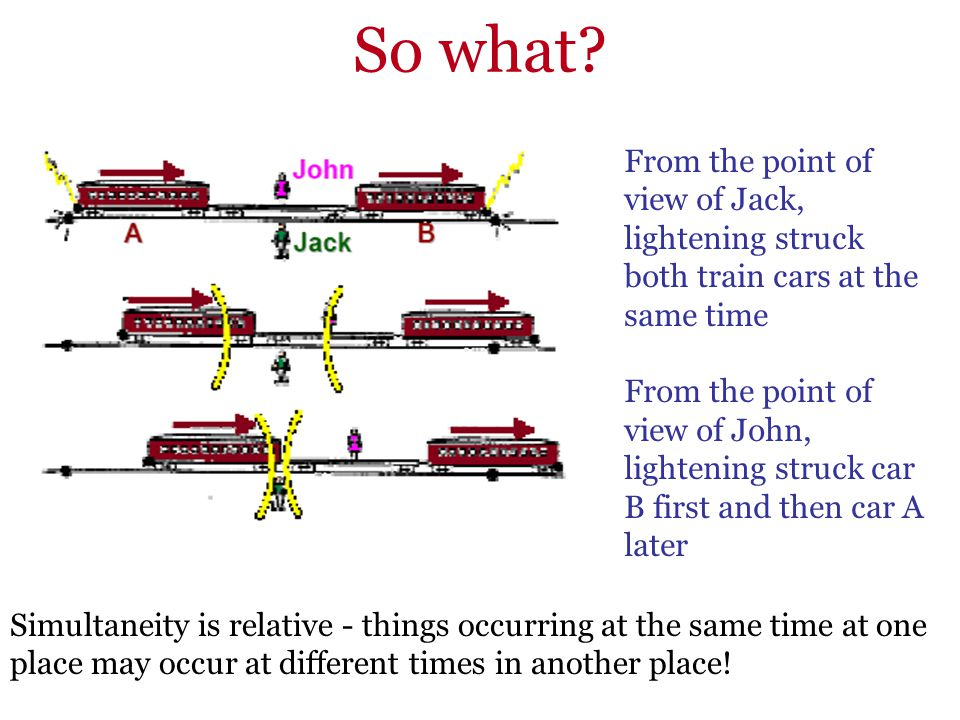 So what From the point of view of Jack, lightening struck both train cars at the same time.