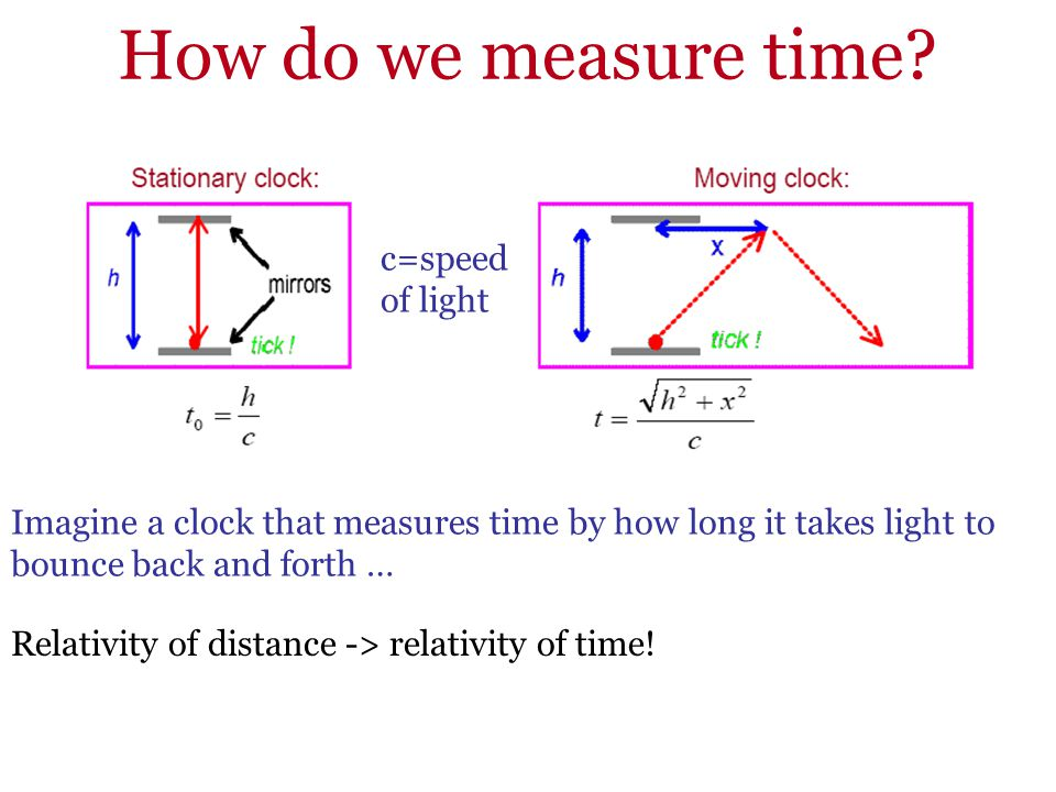 How do we measure time c=speed of light