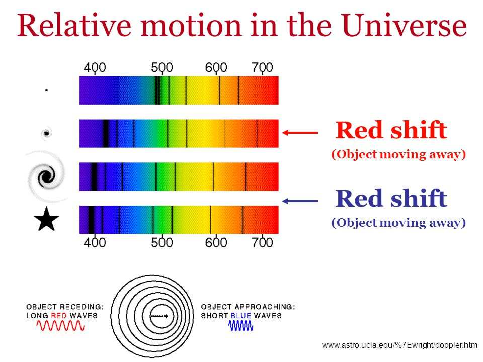 Relative motion in the Universe