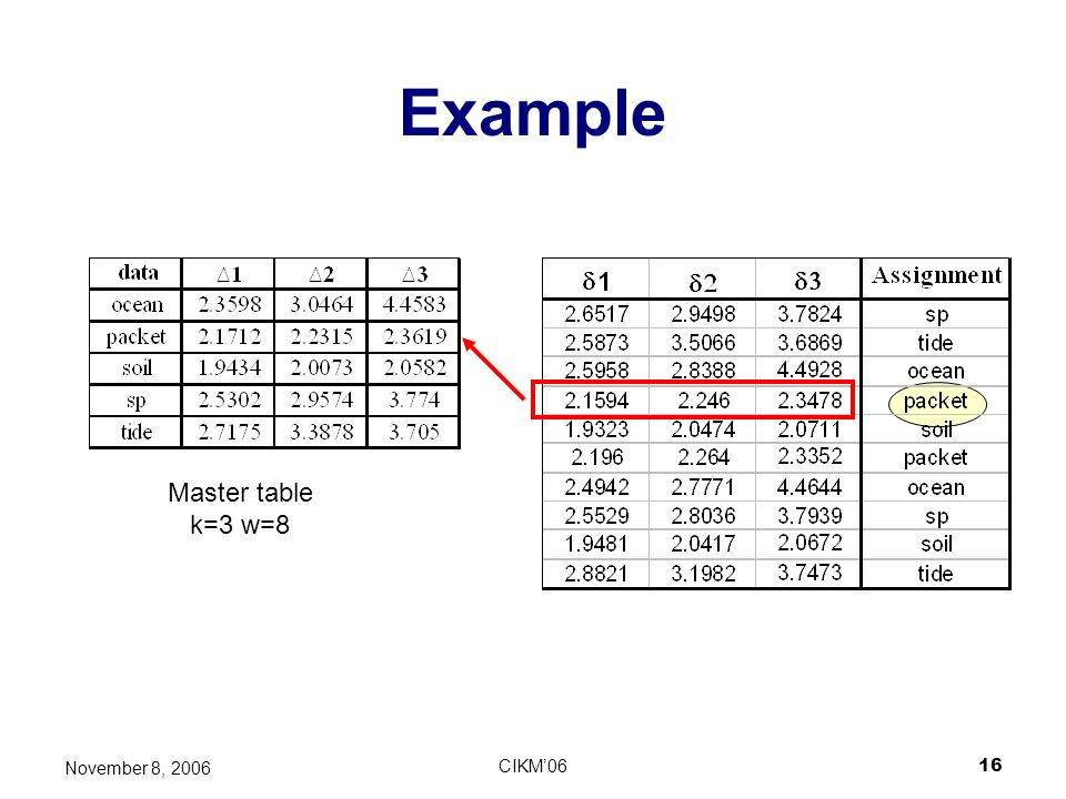 Example Master table k=3 w=8 Look at triplets not single numbers