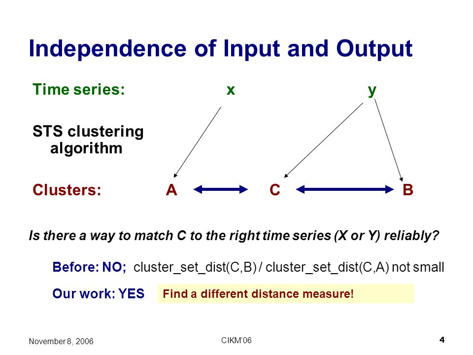 Independence of Input and Output