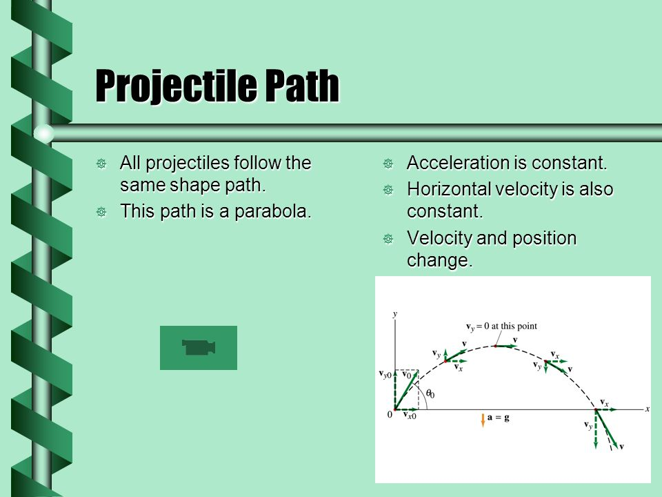 Projectile Path All projectiles follow the same shape path.