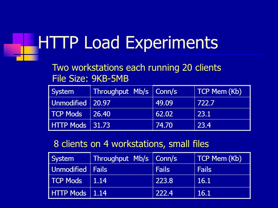 HTTP Load Experiments Two workstations each running 20 clients