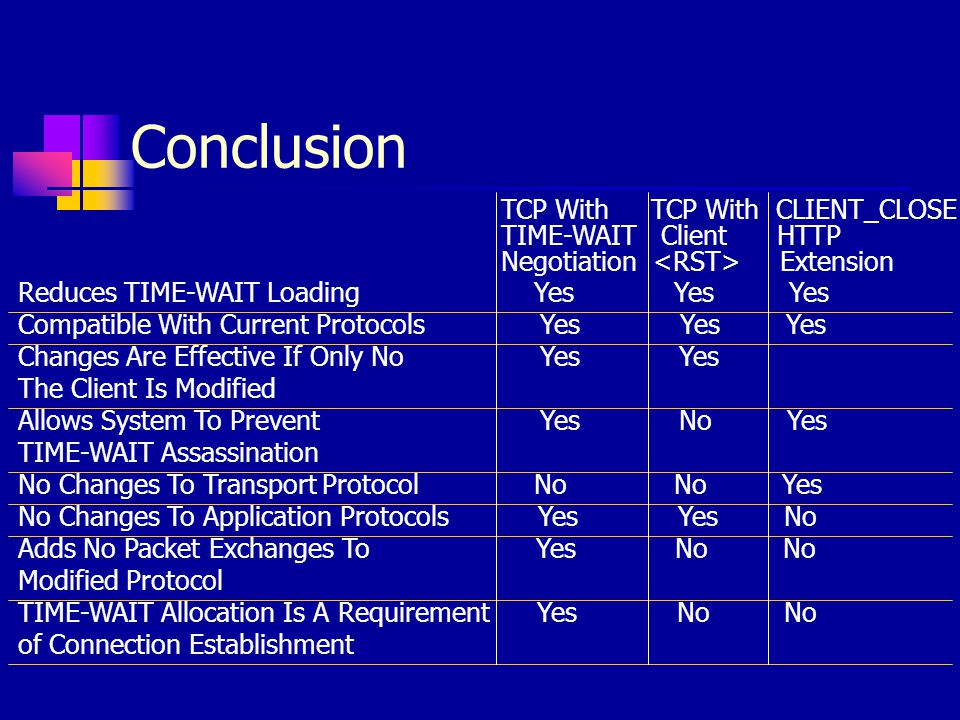Conclusion TCP With TCP With CLIENT_CLOSE TIME-WAIT Client HTTP