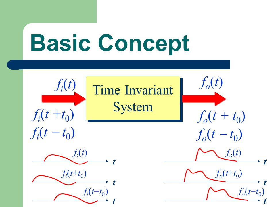 Basic Concept fo(t) fi(t) Time Invariant System fi(t +t0) fo(t + t0)