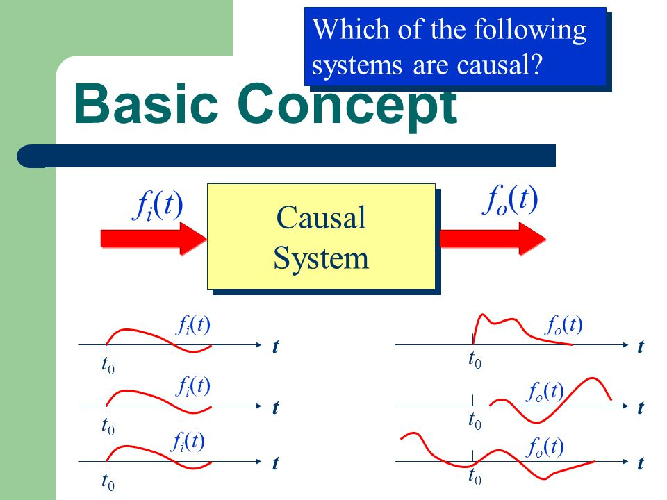 Basic Concept fo(t) fi(t) Causal System