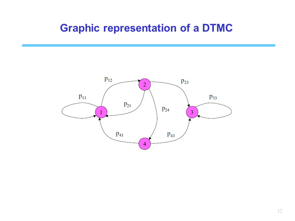Graphic representation of a DTMC