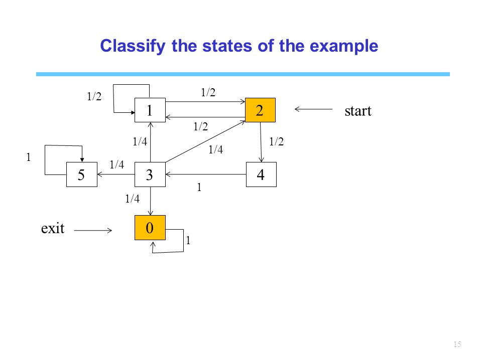 Classify the states of the example