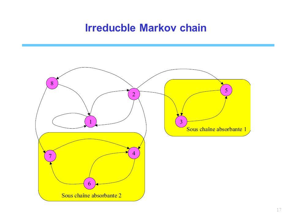 Irreducble Markov chain