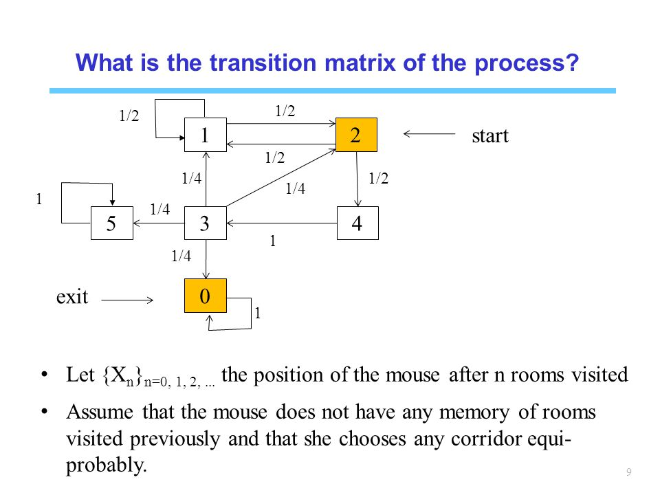 What is the transition matrix of the process