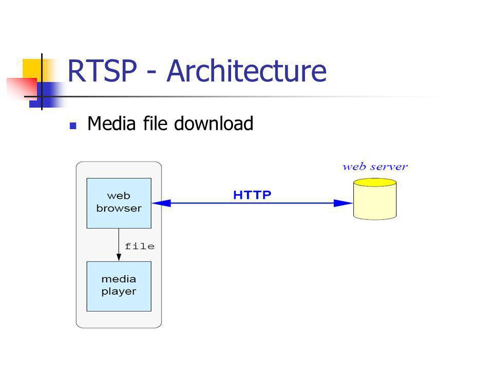 RTSP - Architecture Media file download