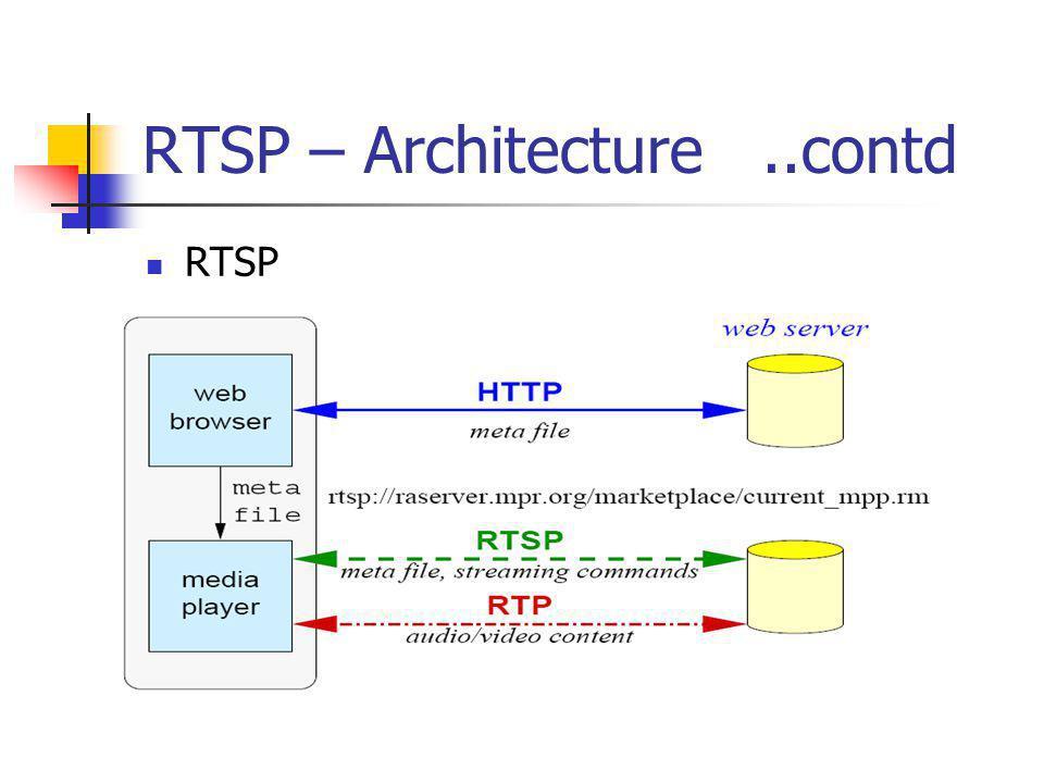 RTSP – Architecture ..contd
