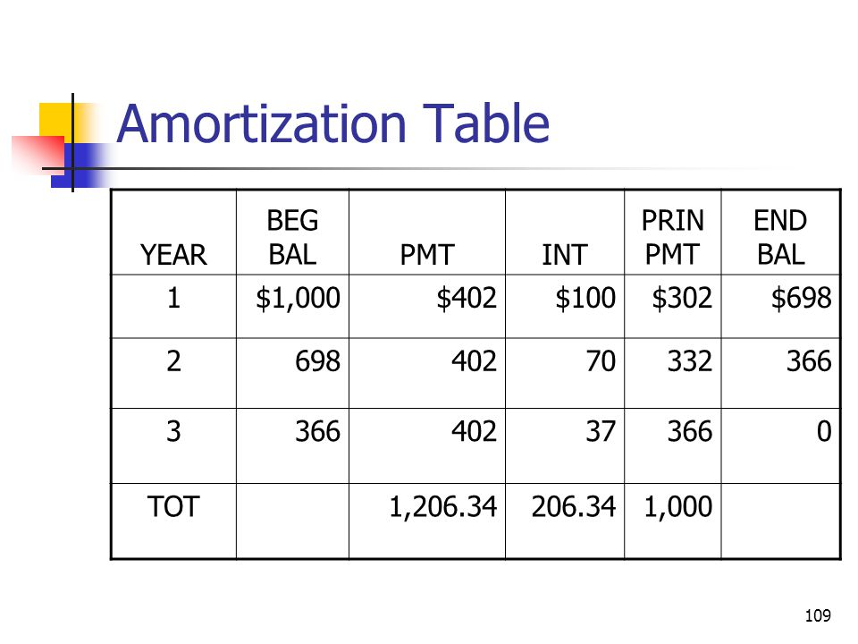 Amortization Table YEAR BEG BAL PMT INT PRIN PMT END BAL 1 $1,000 $402