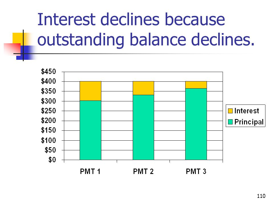 Interest declines because outstanding balance declines.