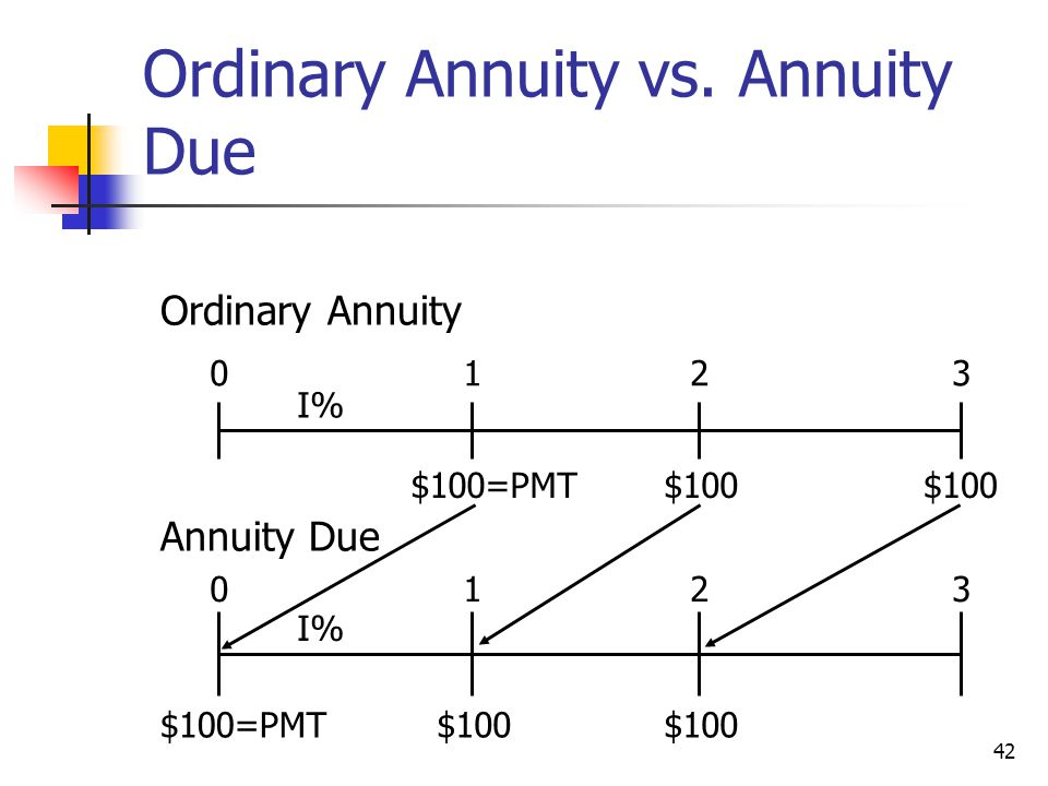 Ordinary Annuity vs. Annuity Due
