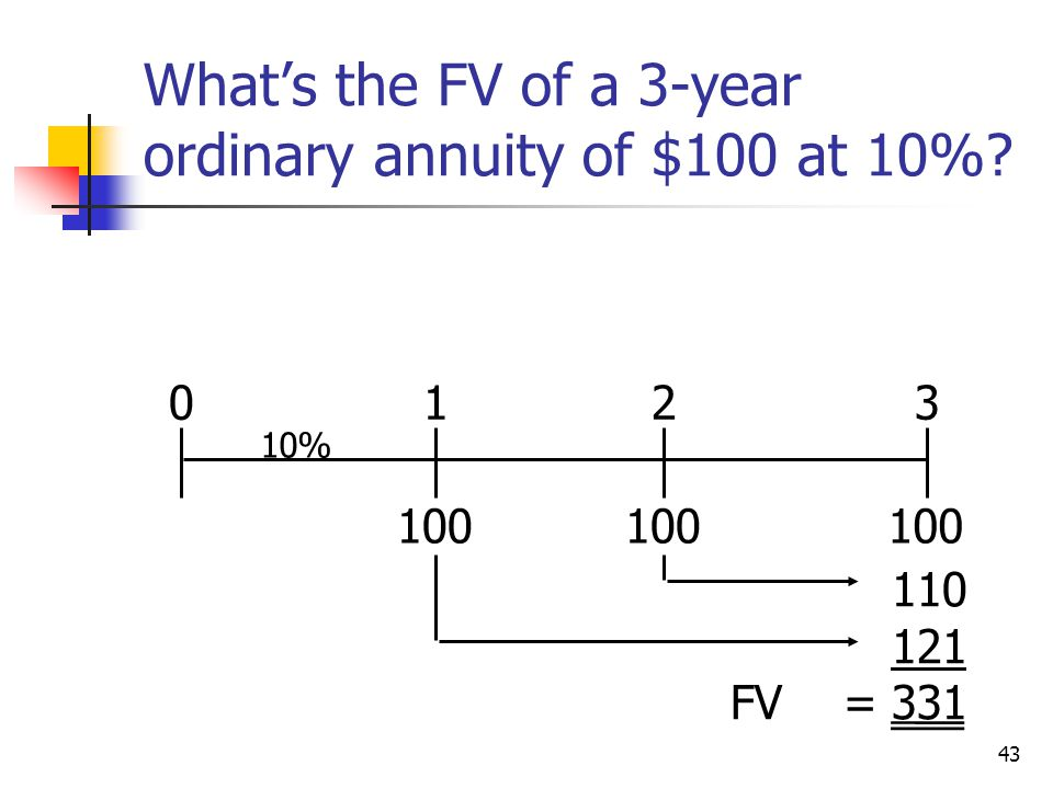 What's the FV of a 3-year ordinary annuity of $100 at 10%