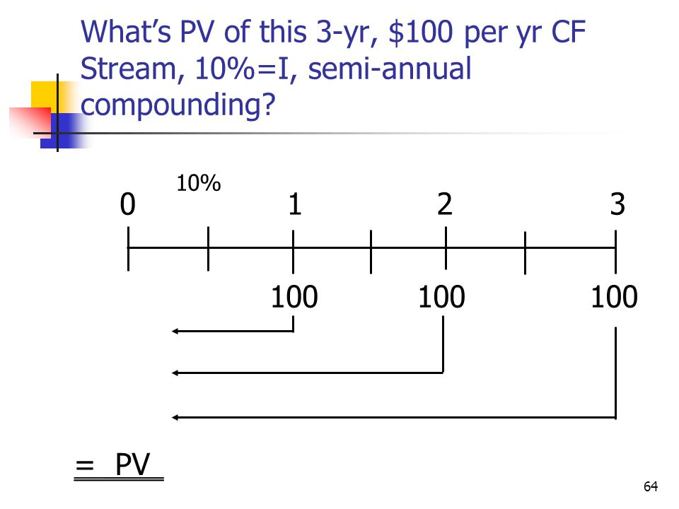 What's PV of this 3-yr, $100 per yr CF Stream, 10%=I, semi-annual compounding