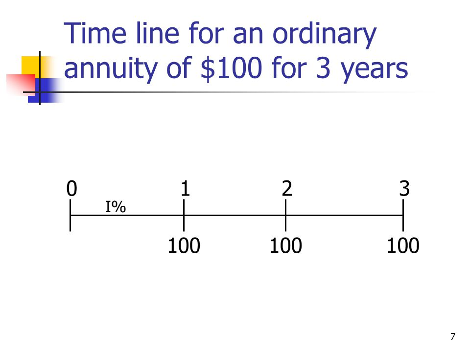 Time line for an ordinary annuity of $100 for 3 years