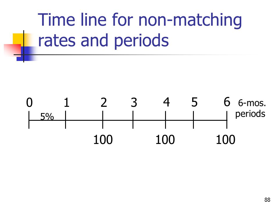 Time line for non-matching rates and periods