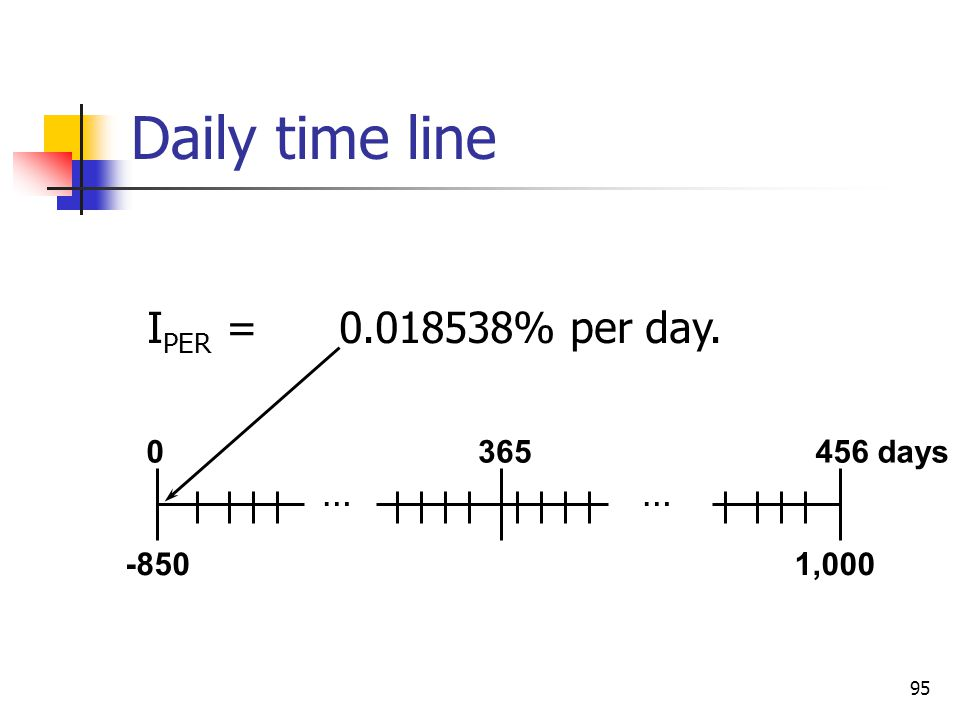 Daily time line IPER = 0.018538% per day. 365 456 days … … -850 1,000