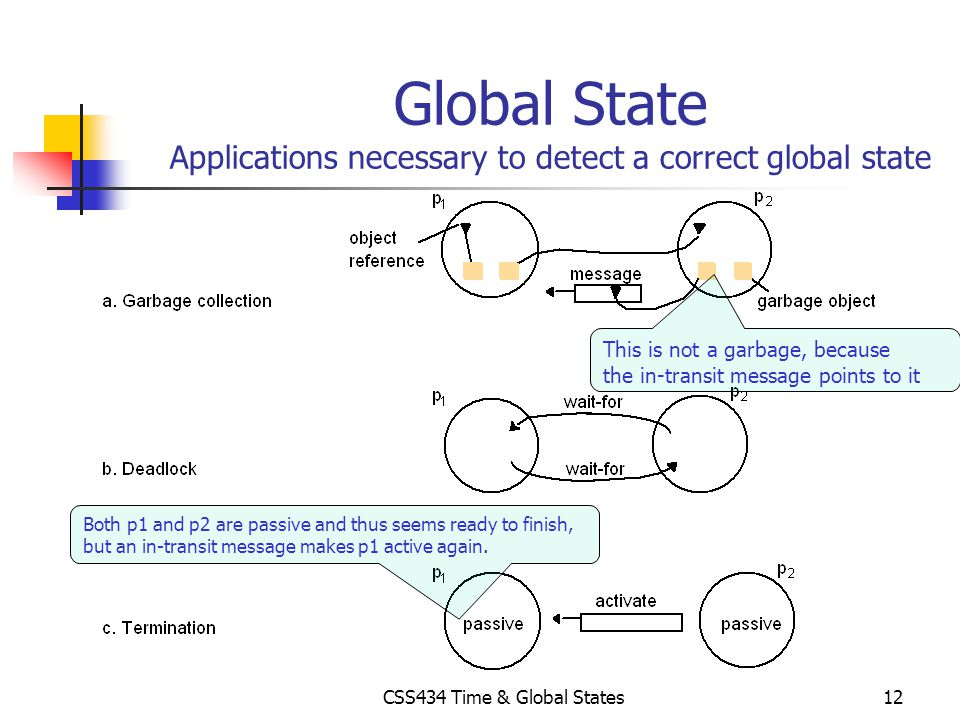 Global State Applications necessary to detect a correct global state