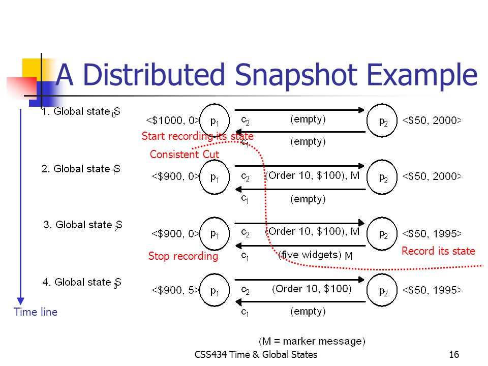 A Distributed Snapshot Example