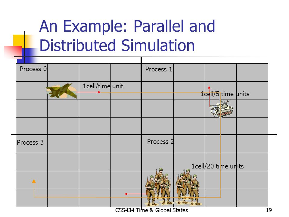 An Example: Parallel and Distributed Simulation