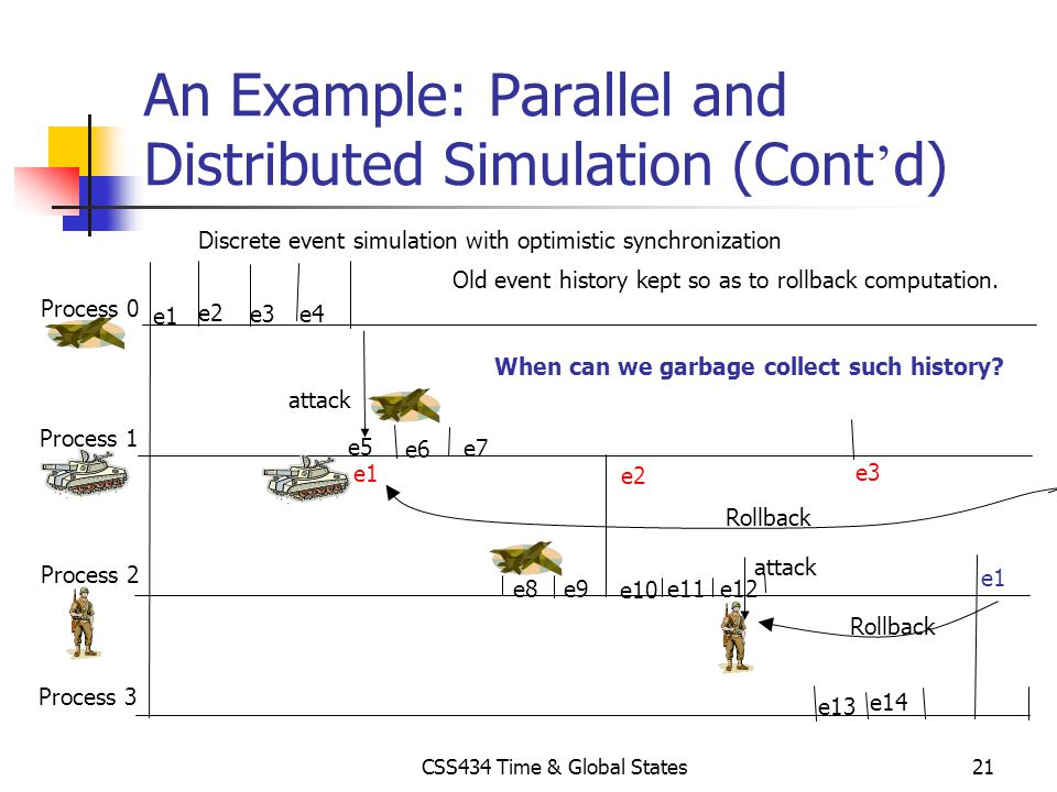 An Example: Parallel and Distributed Simulation (Cont'd)