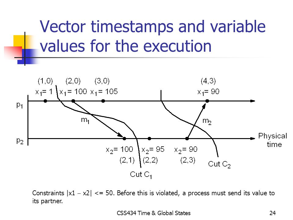 Vector timestamps and variable values for the execution