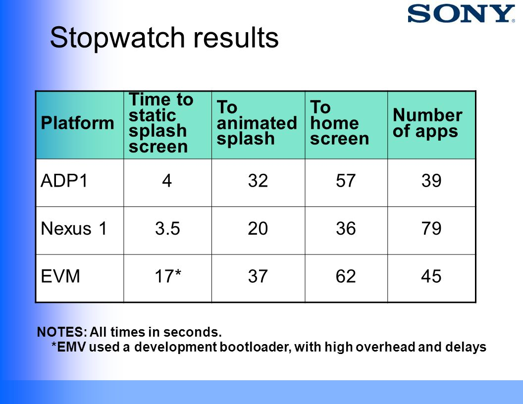 Stopwatch results Platform Time to static splash screen