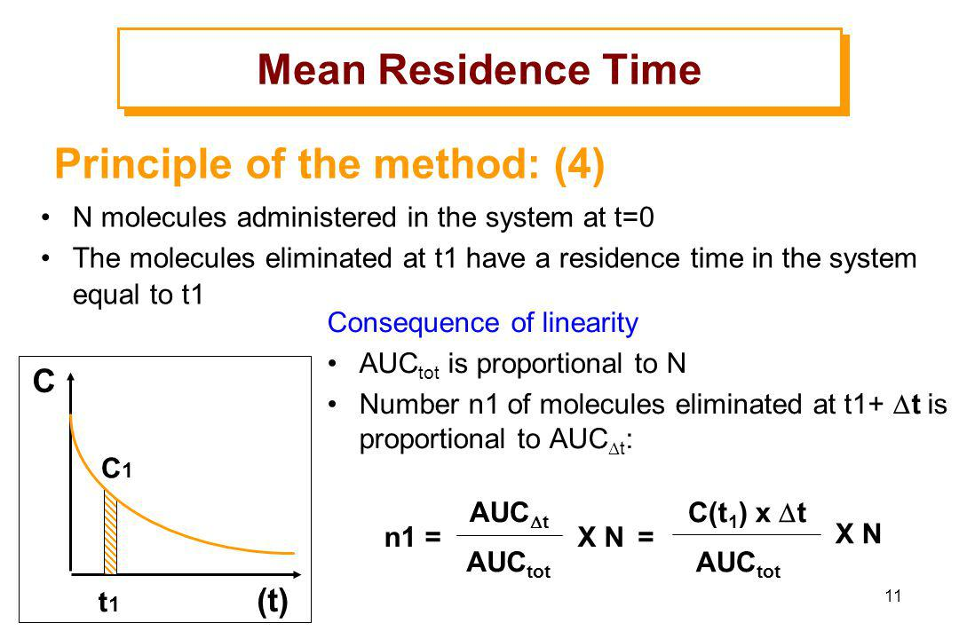 Principle of the method: (4)