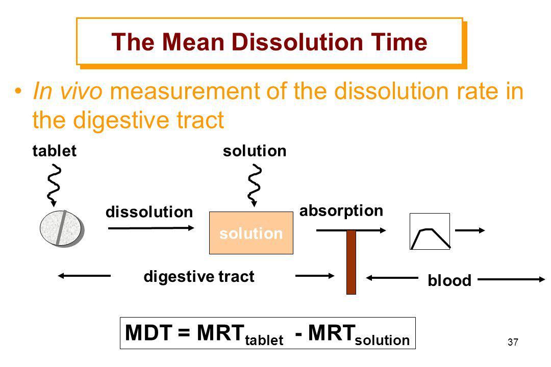 The Mean Dissolution Time