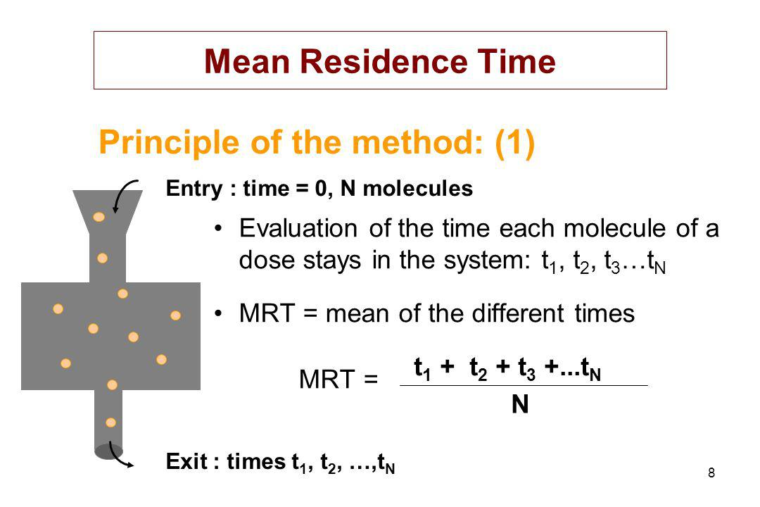 Principle of the method: (1)