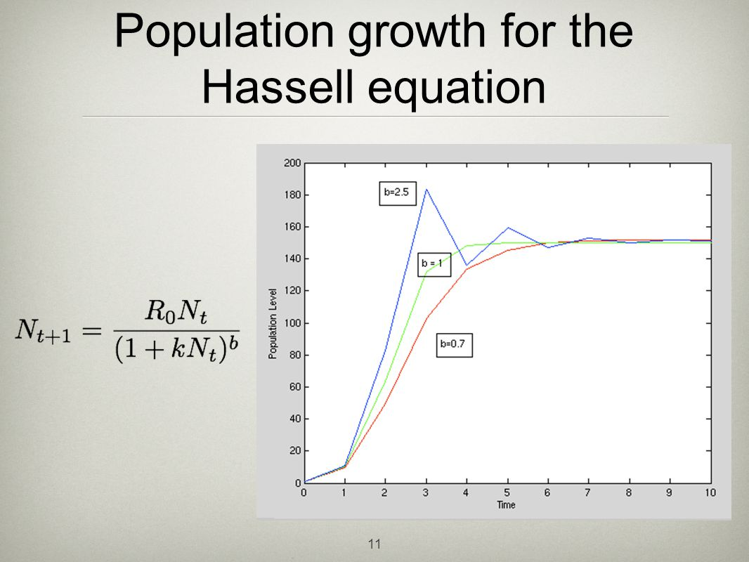 Population growth for the Hassell equation