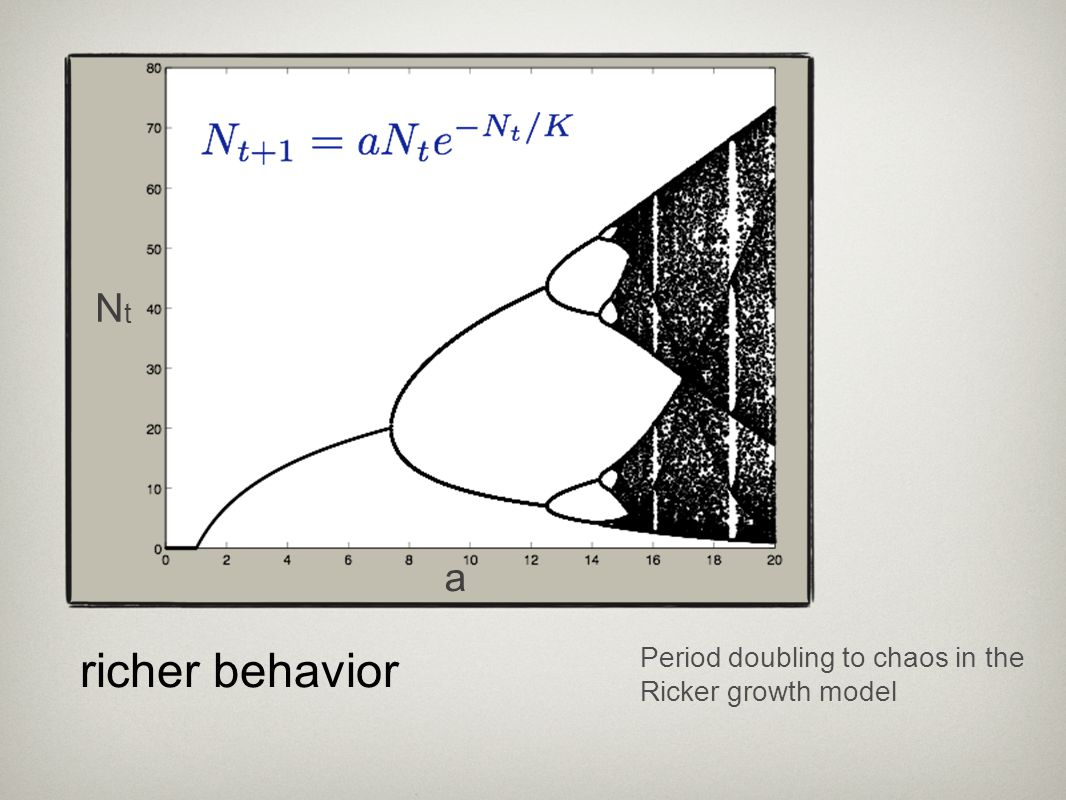 Nt K=10 a richer behavior Period doubling to chaos in the Ricker growth model