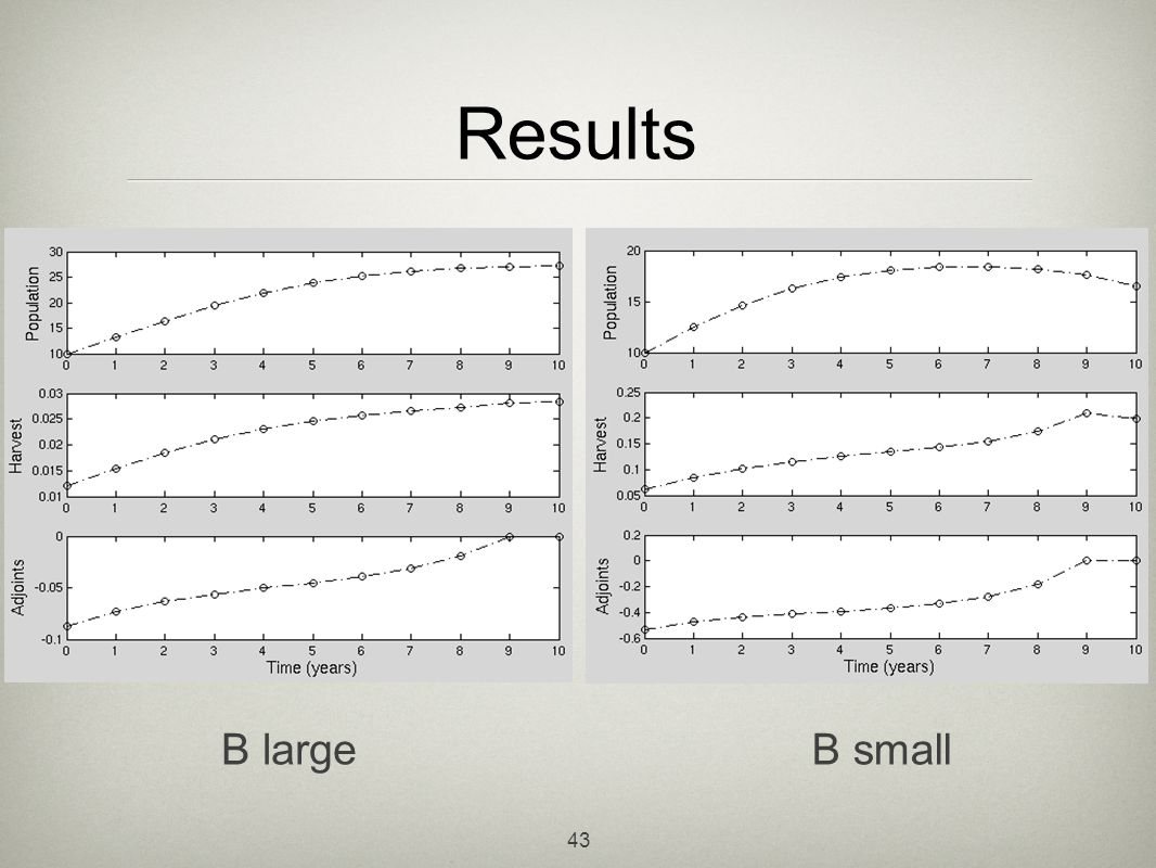Results See the different scales B large B small