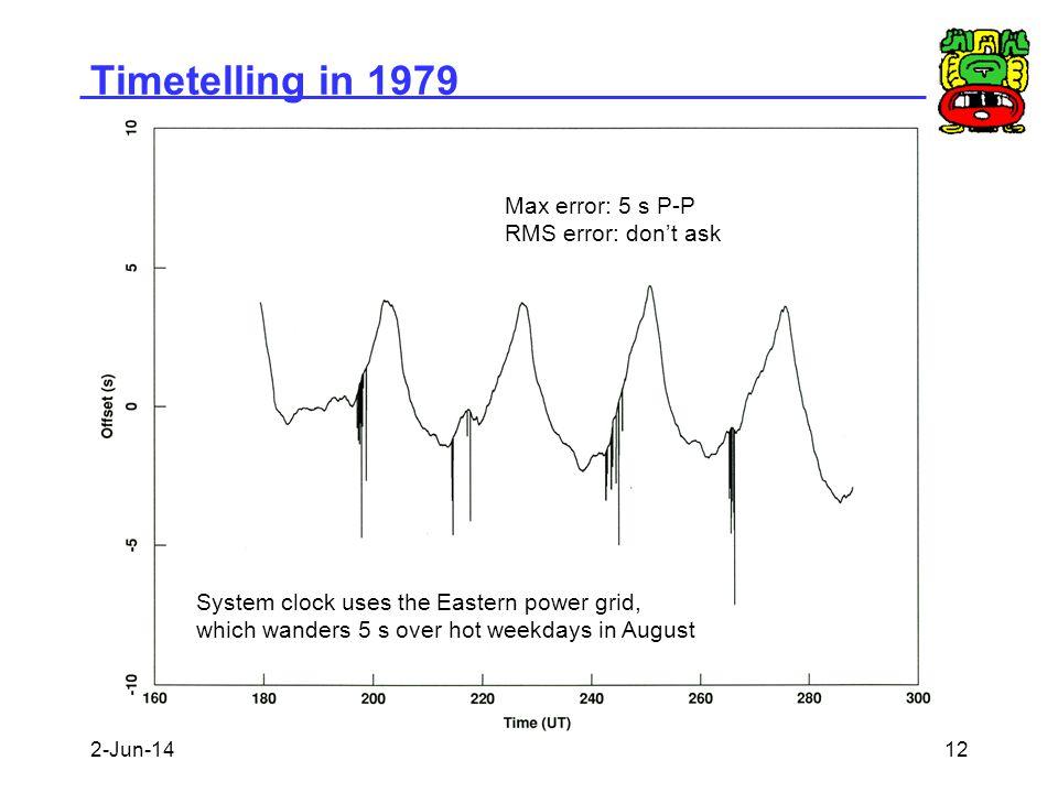 Timetelling in 1979 Max error: 5 s P-P RMS error: don't ask